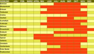 Tabelle_Gemuese2